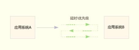 队列模型示意图