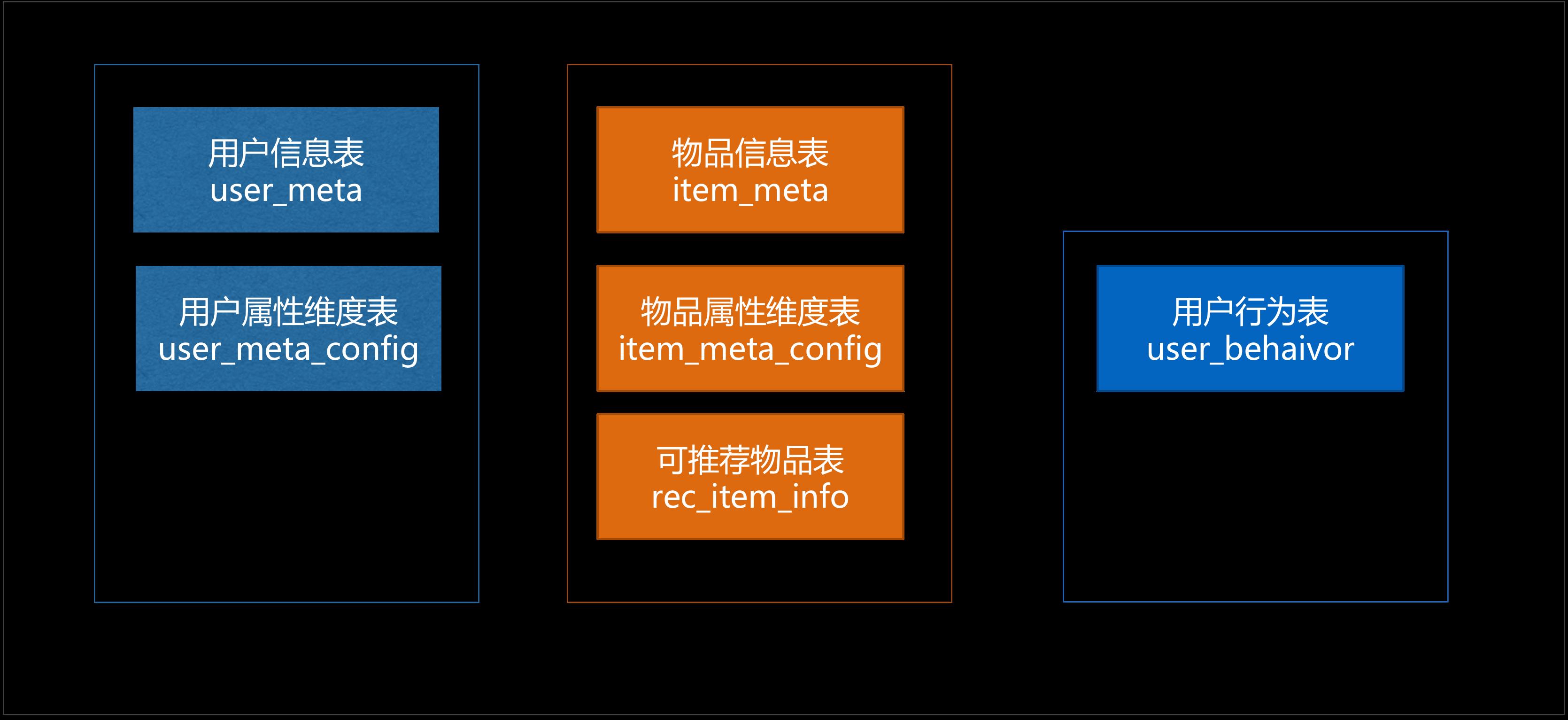 basic_data_model