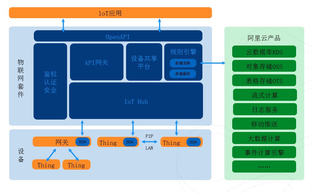 阿里物联网教程:阿里云物联网套件产品架构解析