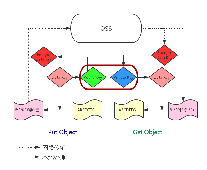 client-encrypt