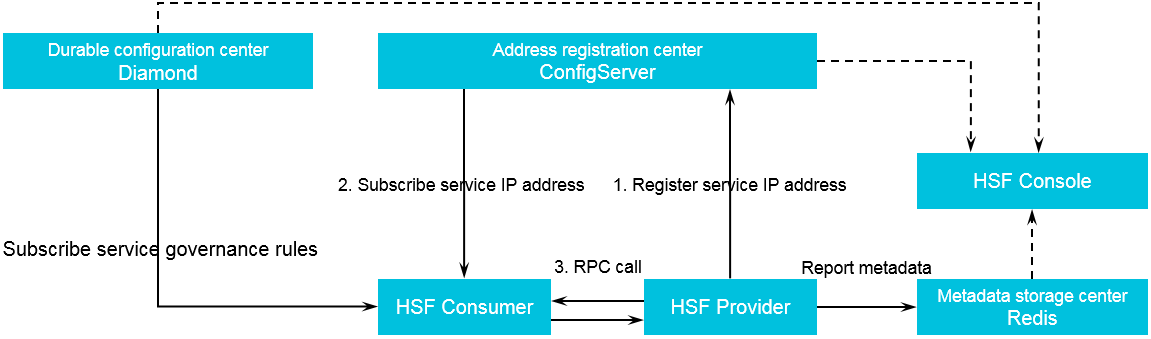 HSF architecture