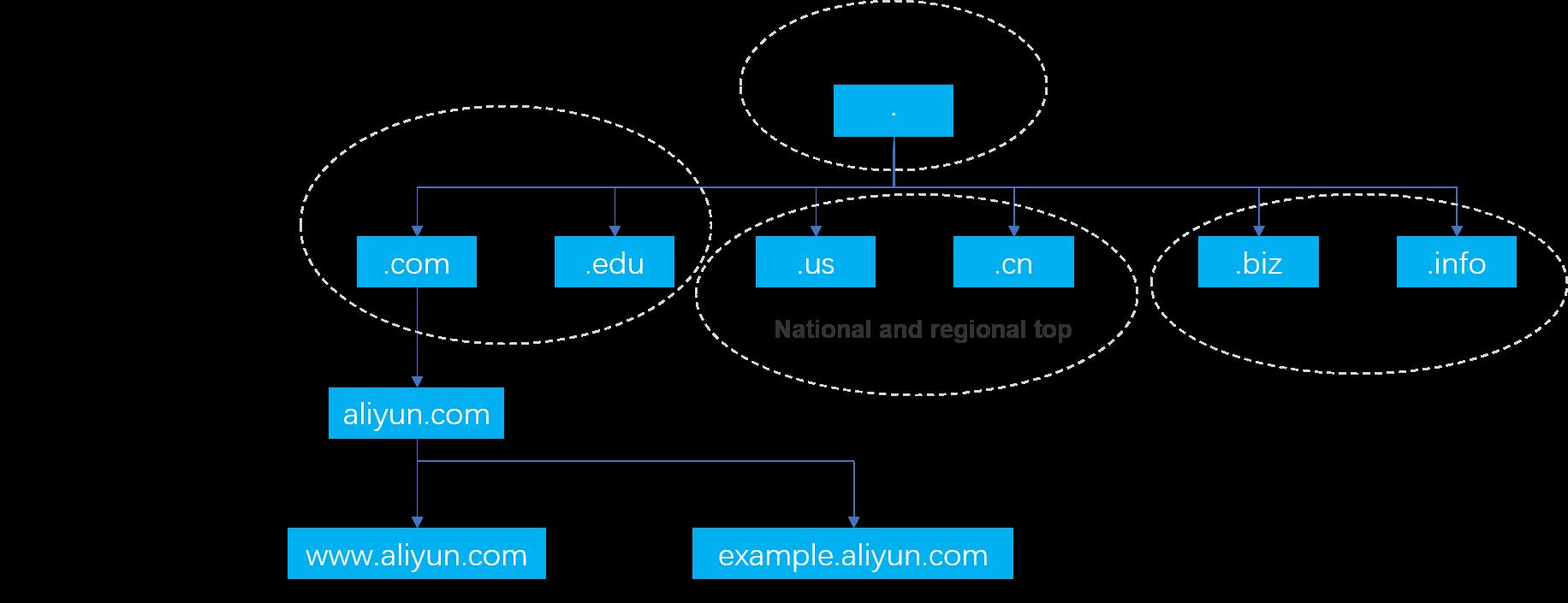 Domain hierarchy