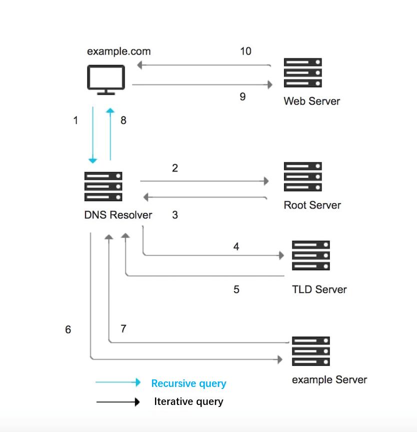 DNS resolution