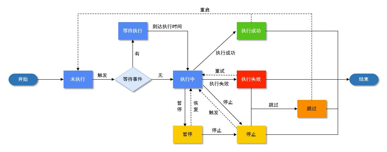 task-life-cycle