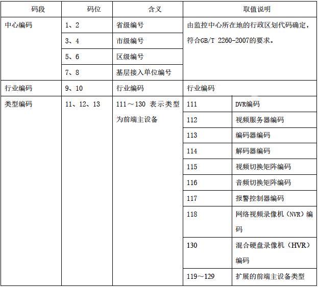 注册地行政区划代码_国标ID命名规范 - 视频监控 - 阿里云