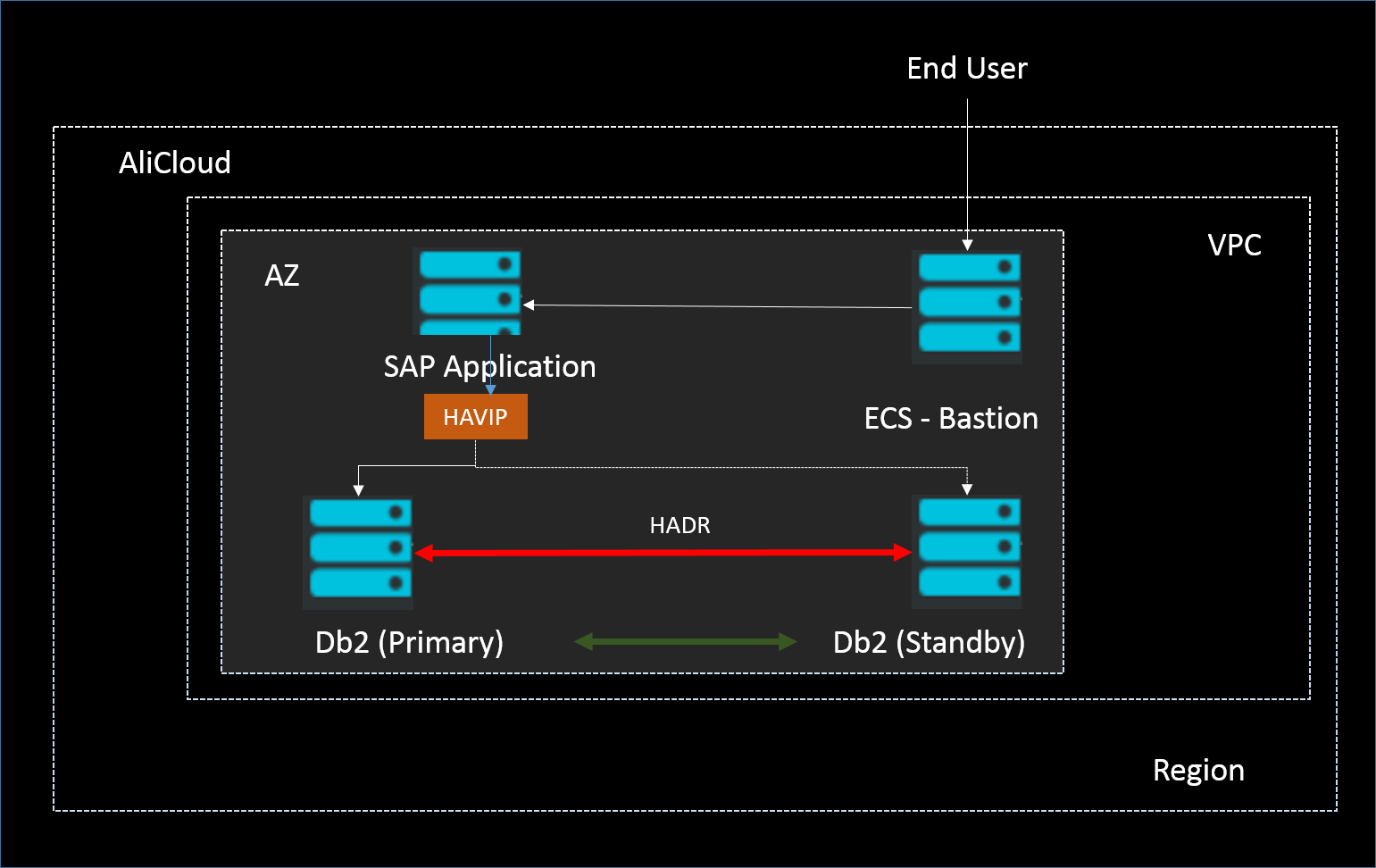 IBM Db2 for SAP High Availability and Disaster Recovery - SAP