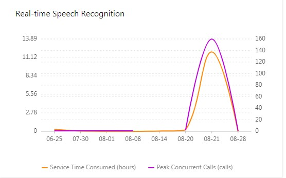 Real-time speech recognition