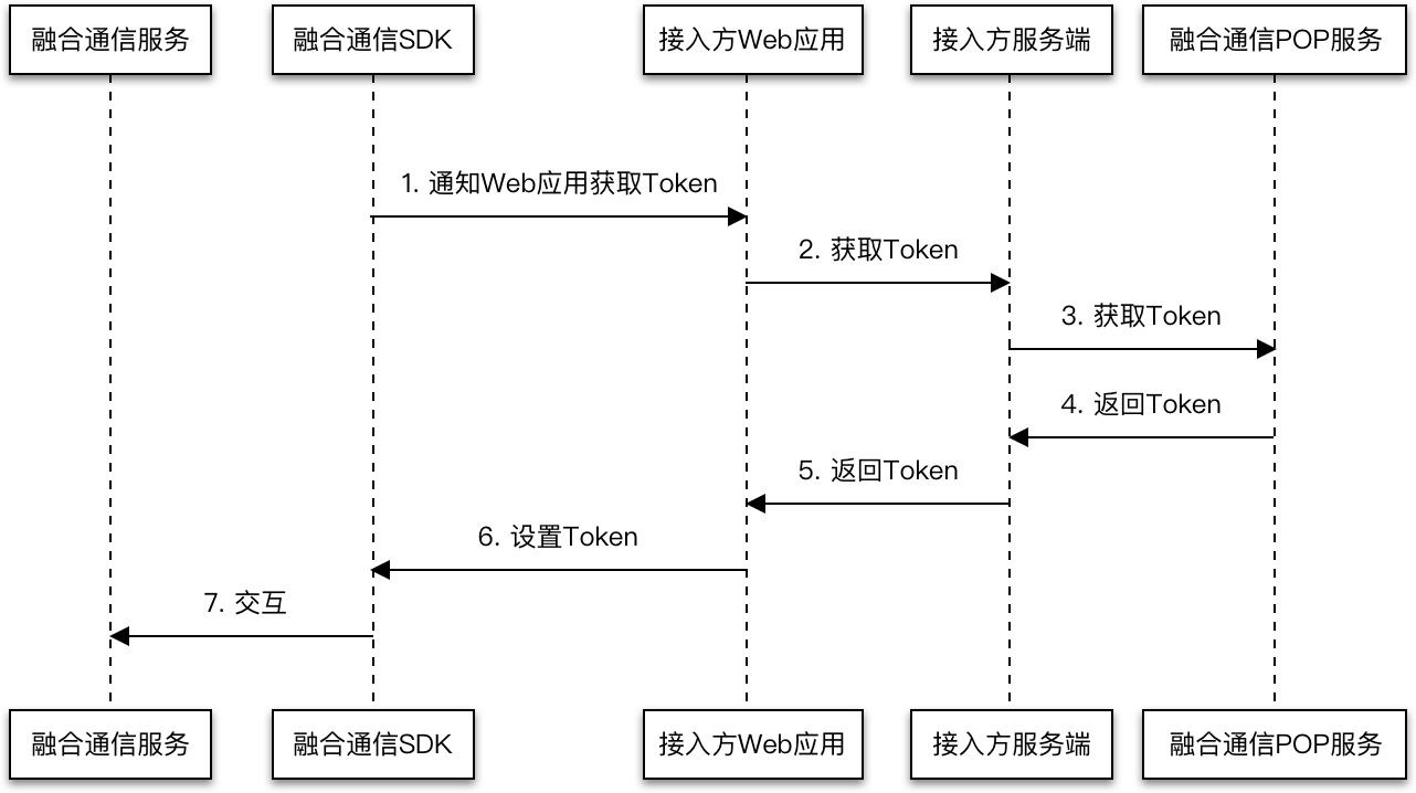 WebSDK交互流程