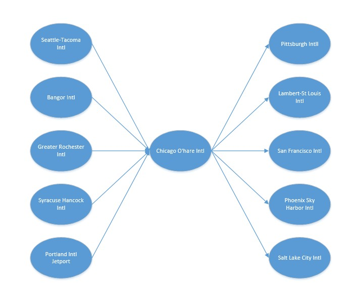 airport-transport-network