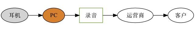 通话链路图