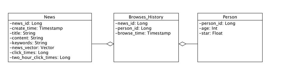 数据库及表结构设计
