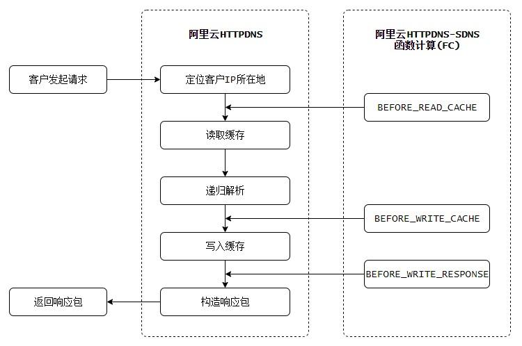 HTTPDNS运行机制