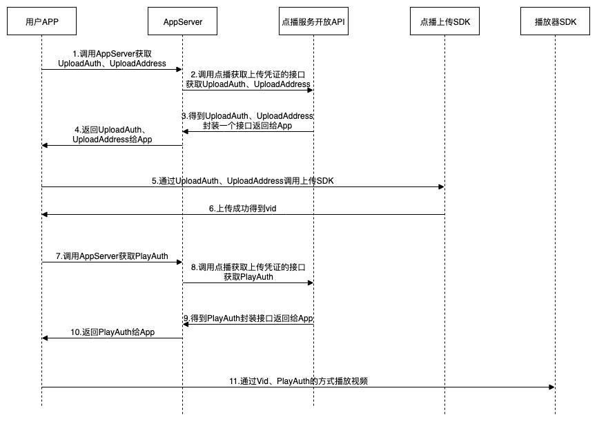 PlayAuth流程