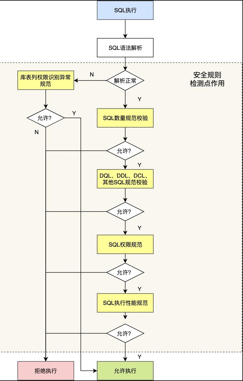关系型数据库