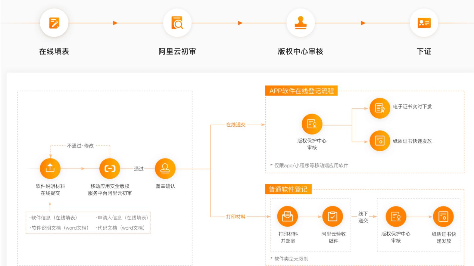 app流程