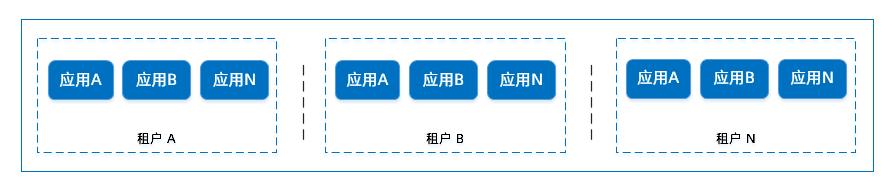 application-tenant