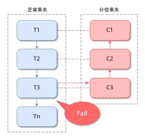 Saga 模式架构