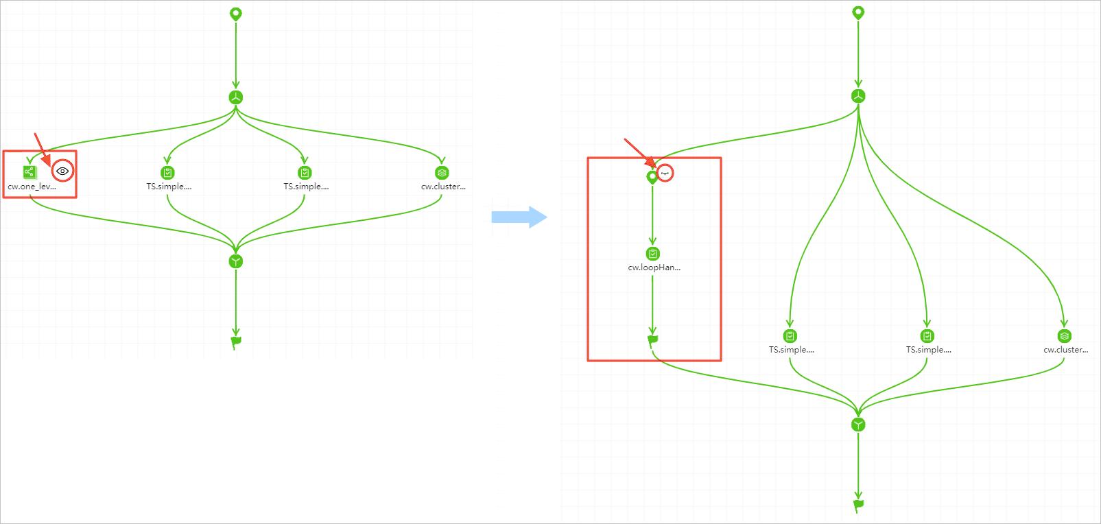 拓扑子流程