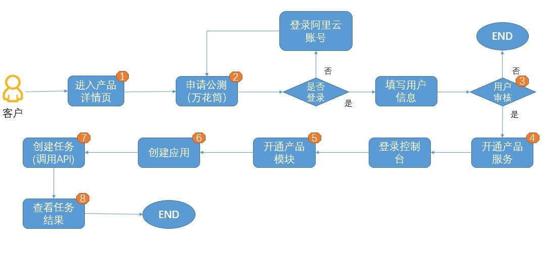 产品主线流程