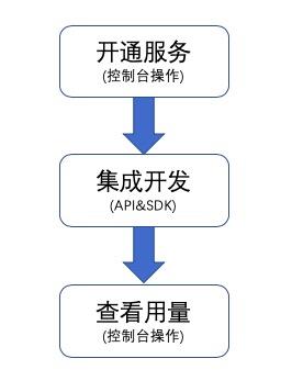 云视频会议接入流程