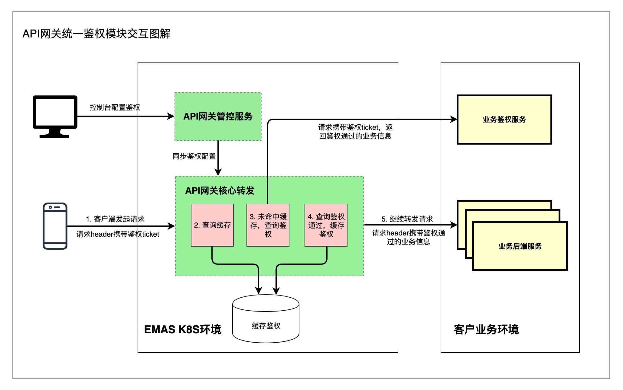 统一鉴权流程图