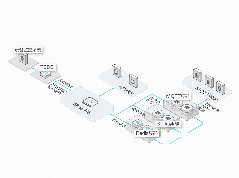 物联网设备监控分析