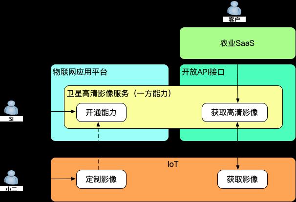 卫星影像服务架构图