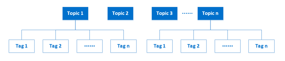 topic-tag