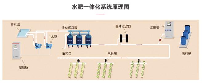 水肥一体系统原理