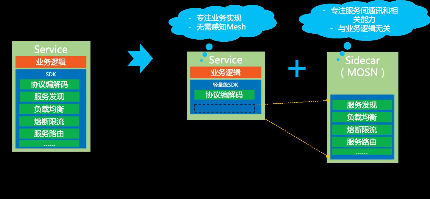 服务网格架构1