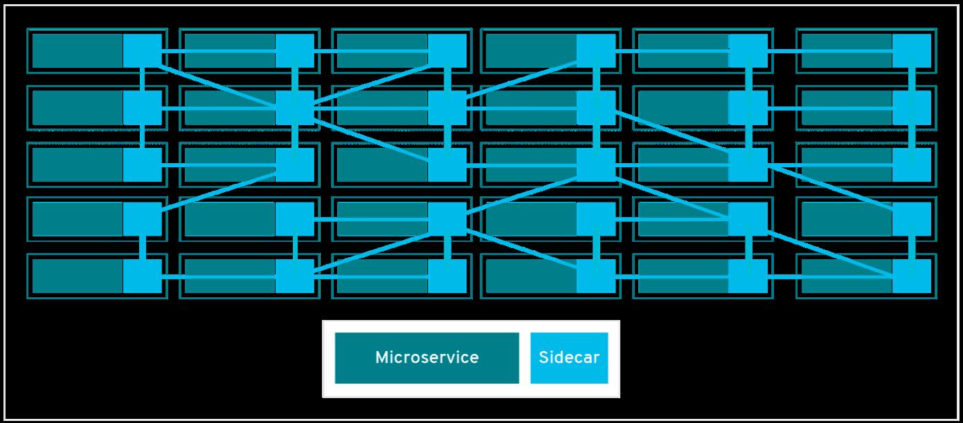 服务网格架构2