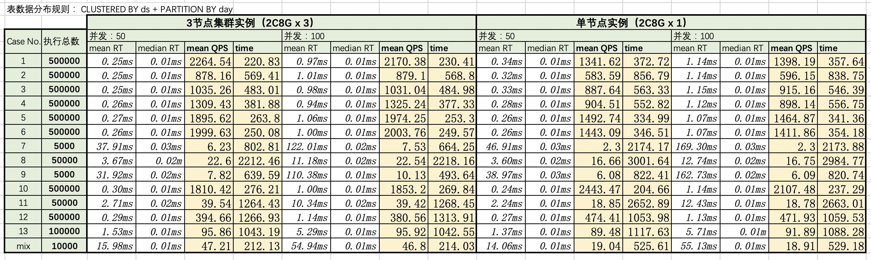 相同数据分布策略下集群实例与单机实例的查询性能