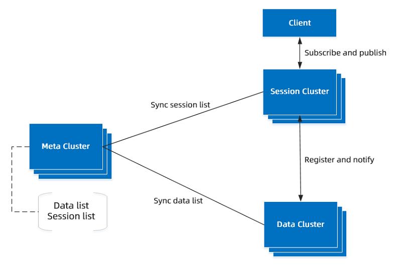 SOFARegistry 架构图
