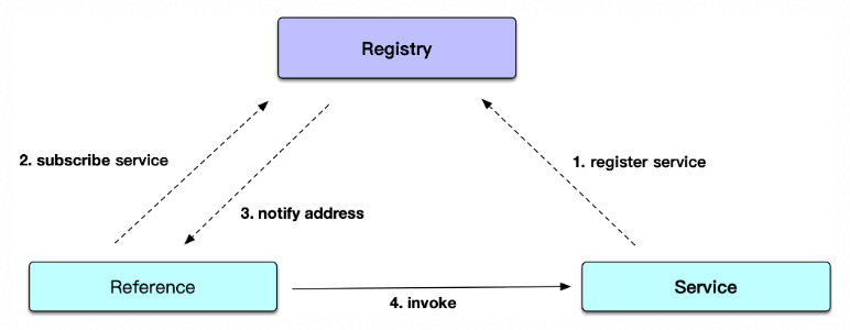 RPC-Registry.png