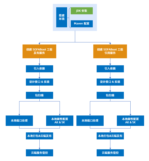 RPC 流程图.png