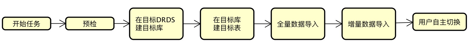 evaluate import flow chart 1.png