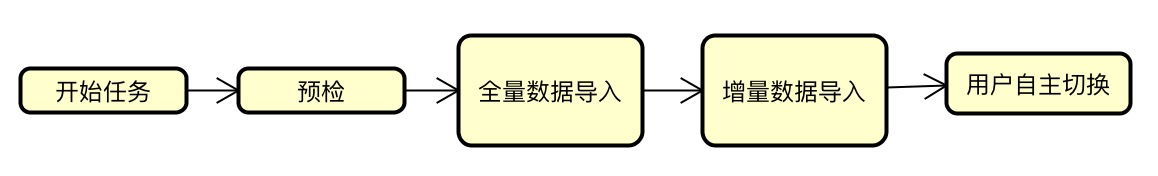 custom import flow chart 1