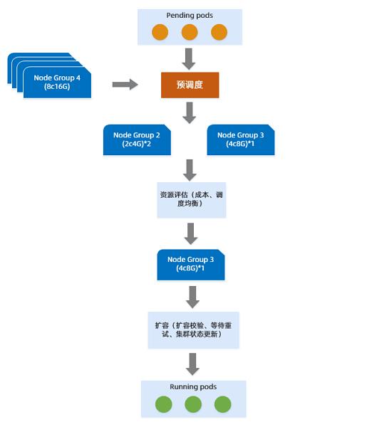 社区 Cluster Autoscaler