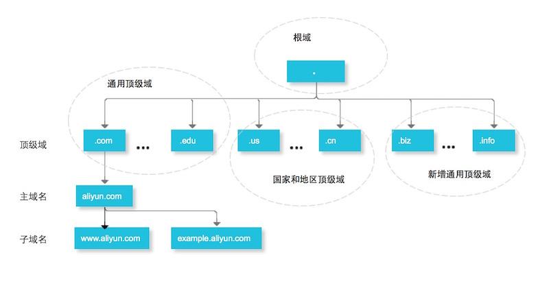 域名分层结构