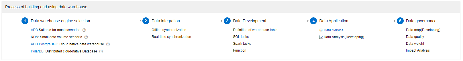 Data Warehouse Developer  overview