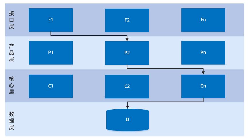 SOA 化(服务化)架构