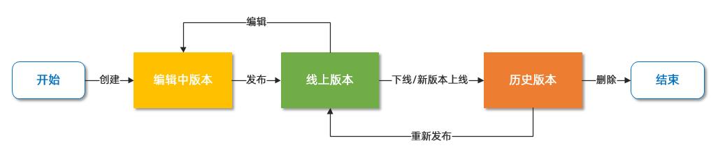 API 版本管理