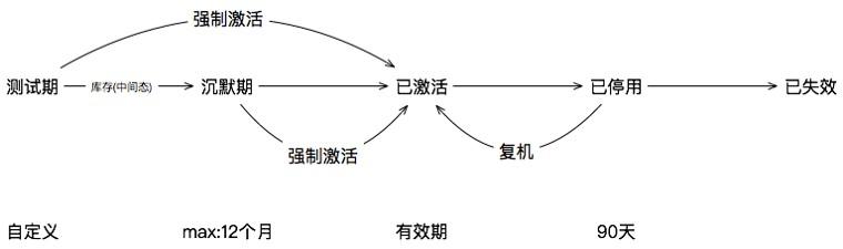 生命周期介绍