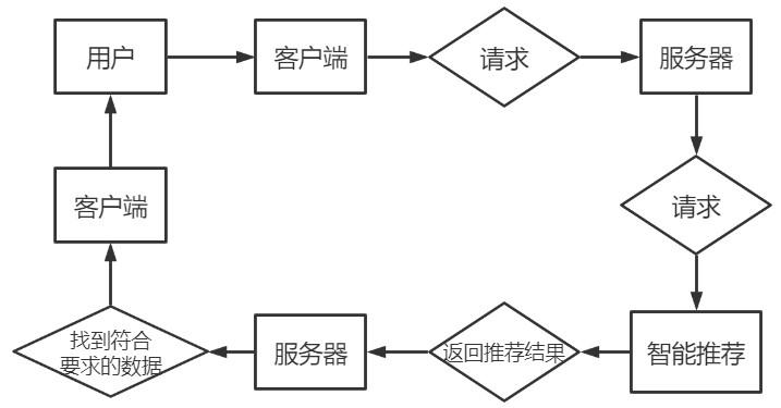 推荐结果流程图