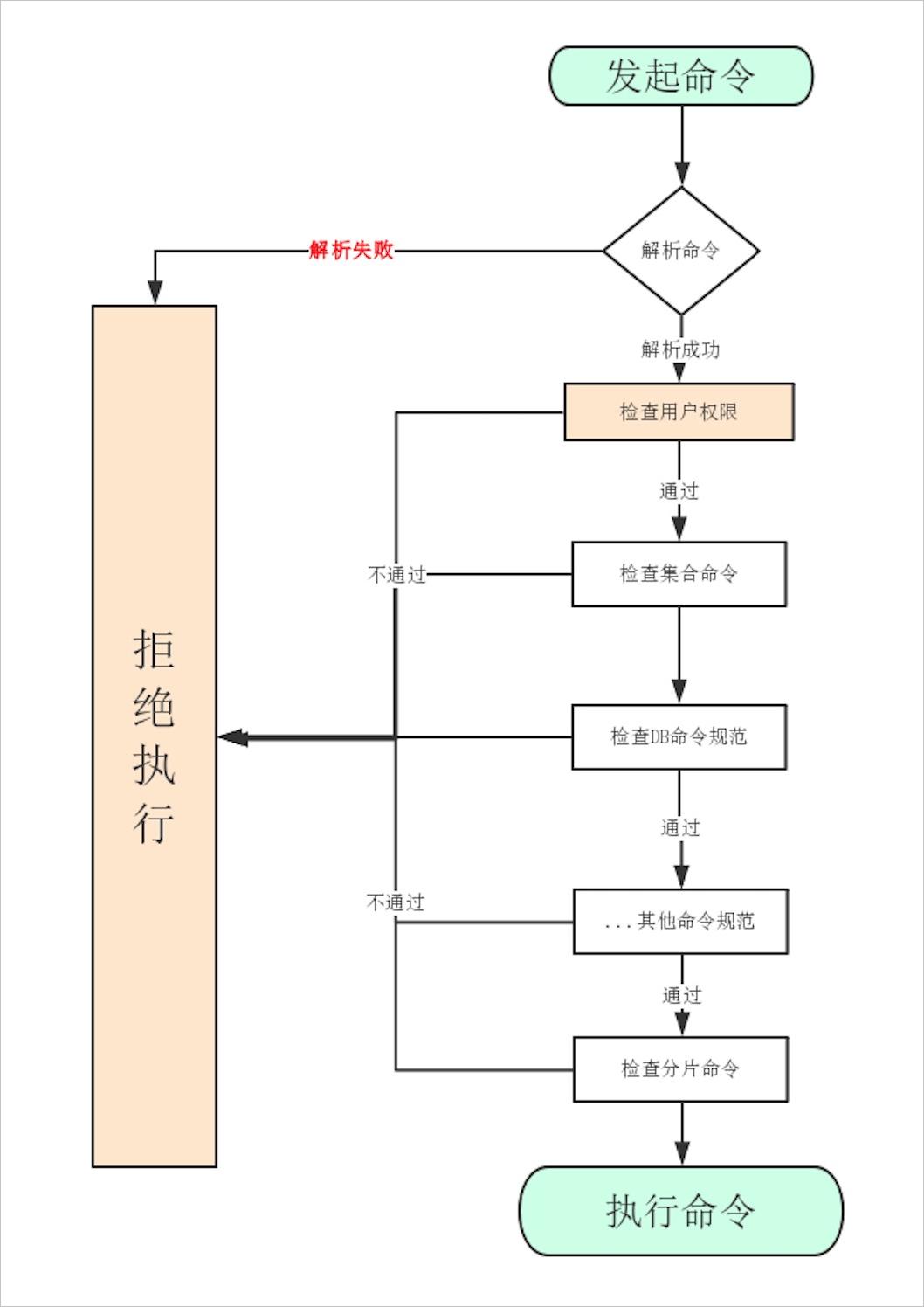 检测点流程图