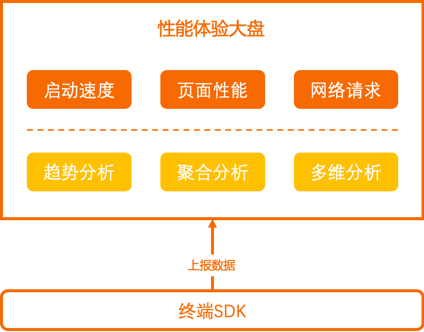 性能分析产品架构