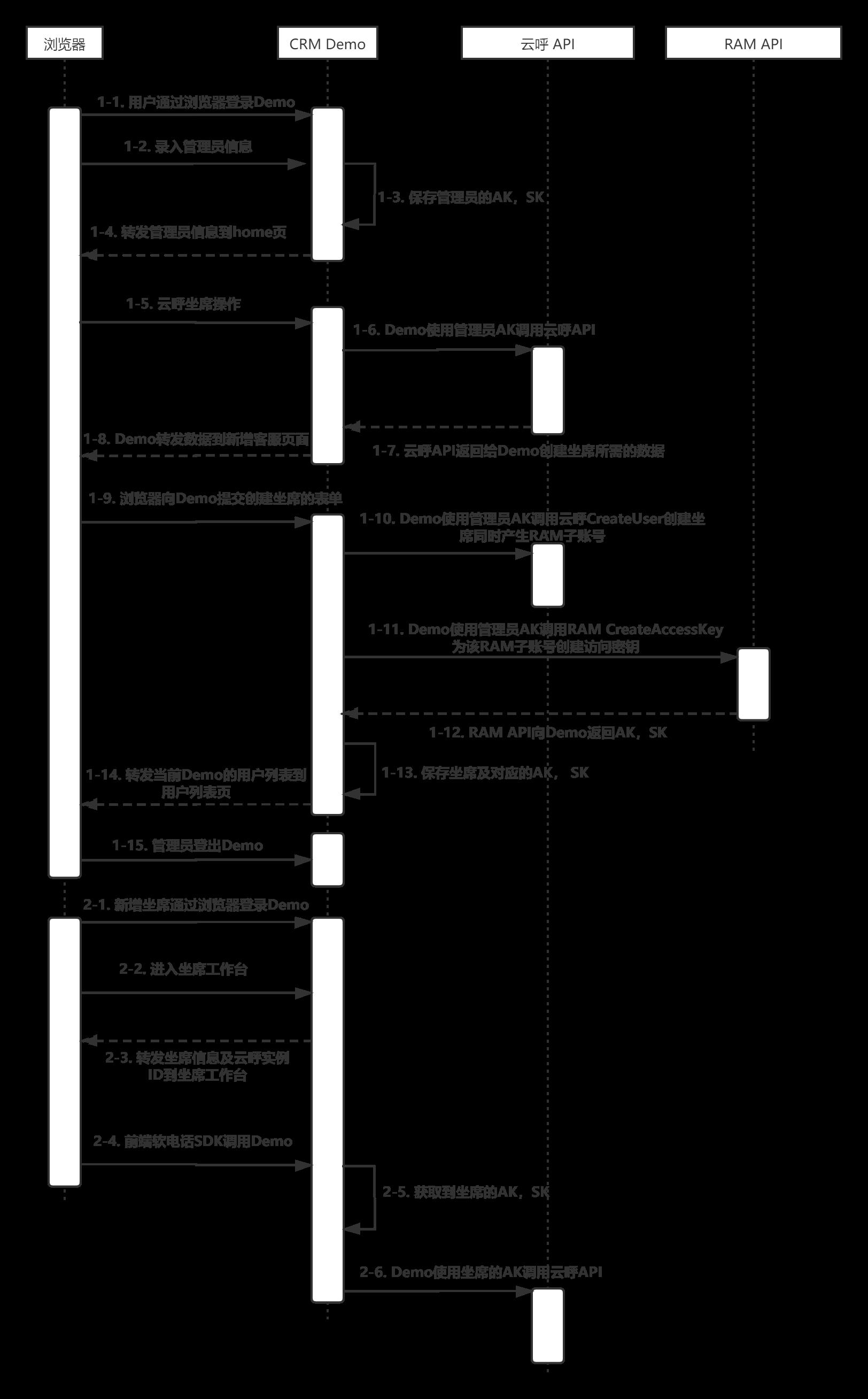 demoAK_seq_diagram