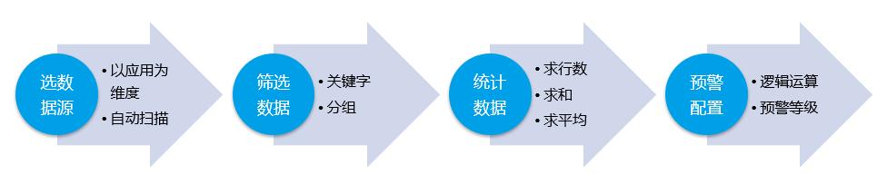 应用监控流程1.png