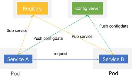 经典微服务形态 (1).png