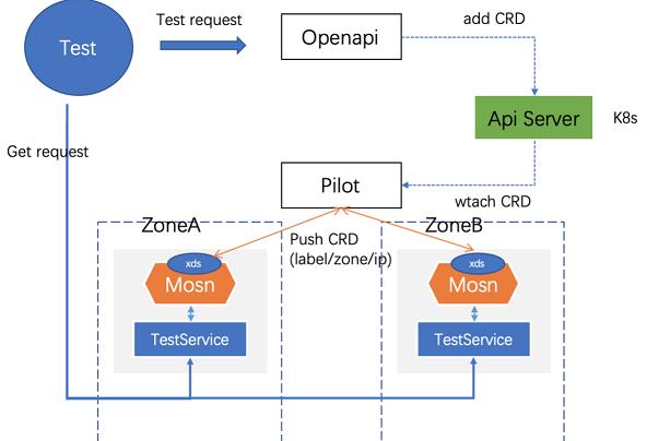 测试架构改进2 (1).png